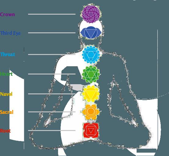 7-Step Reiki Energy Therapy Healer